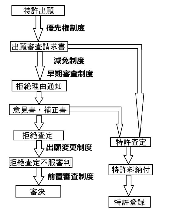 特許出願の流れ